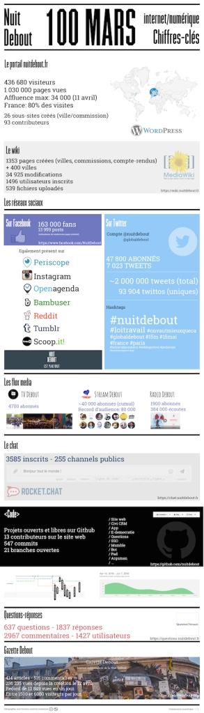 Les chiffres de Nuit Debout - DR